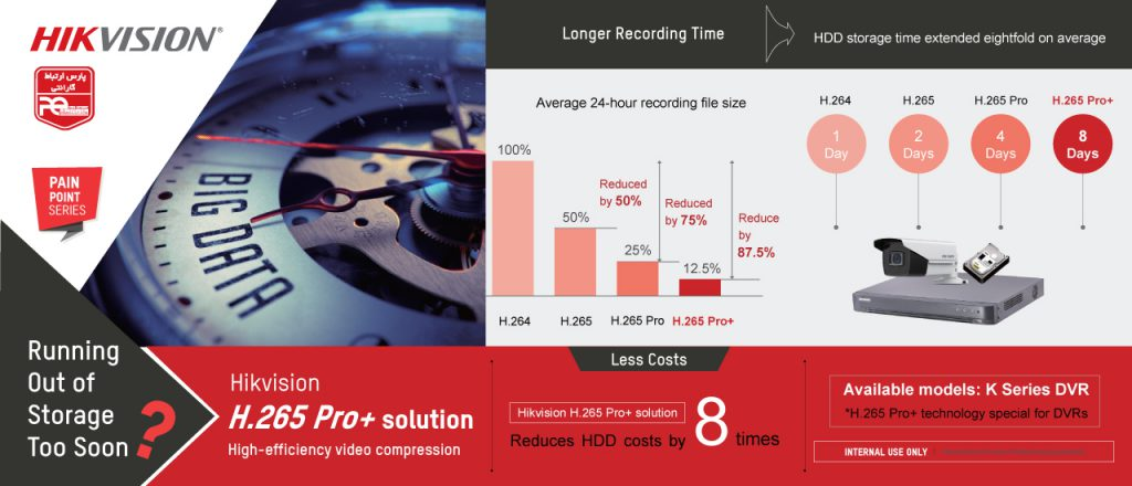 معرفی راهکار +H.265 Pro هایک ویژن